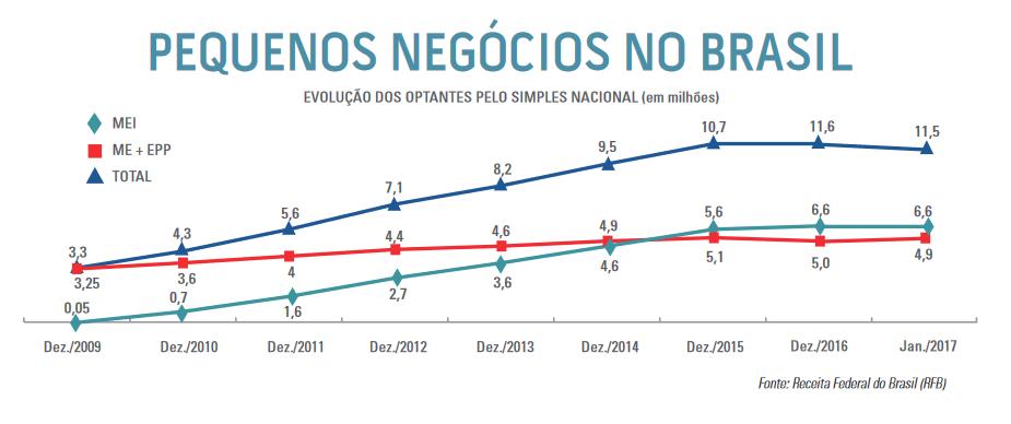 Crescimento nos micro e pequenos negócios no Brasil nos últimos 7 anos.